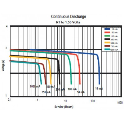 Baterija Duracell CR123 3V Lithium (2 kosa)